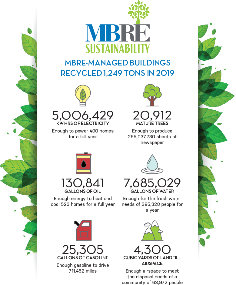 MBRE managed buildings recycled 1,234 tons in 2017
